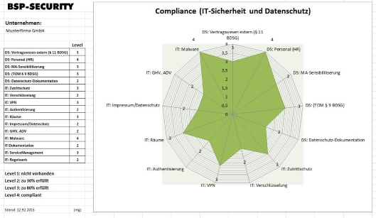 compliance_diagramm_1
